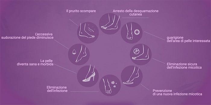 infezione fungina cutanea ricorrente