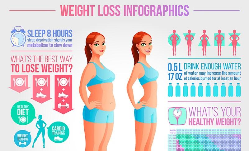 perdere peso solo mangiando di menos